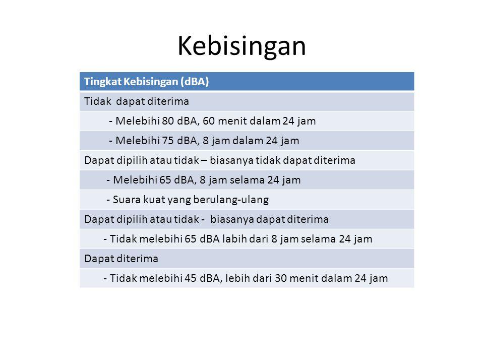 Kebisingan Tingkat Kebisingan (dBA) Tidak dapat diterima - Melebihi 80 dBA, 60 menit dalam 24 jam - Melebihi 75 dBA, 8 jam dalam 24 jam Dapat dipilih
