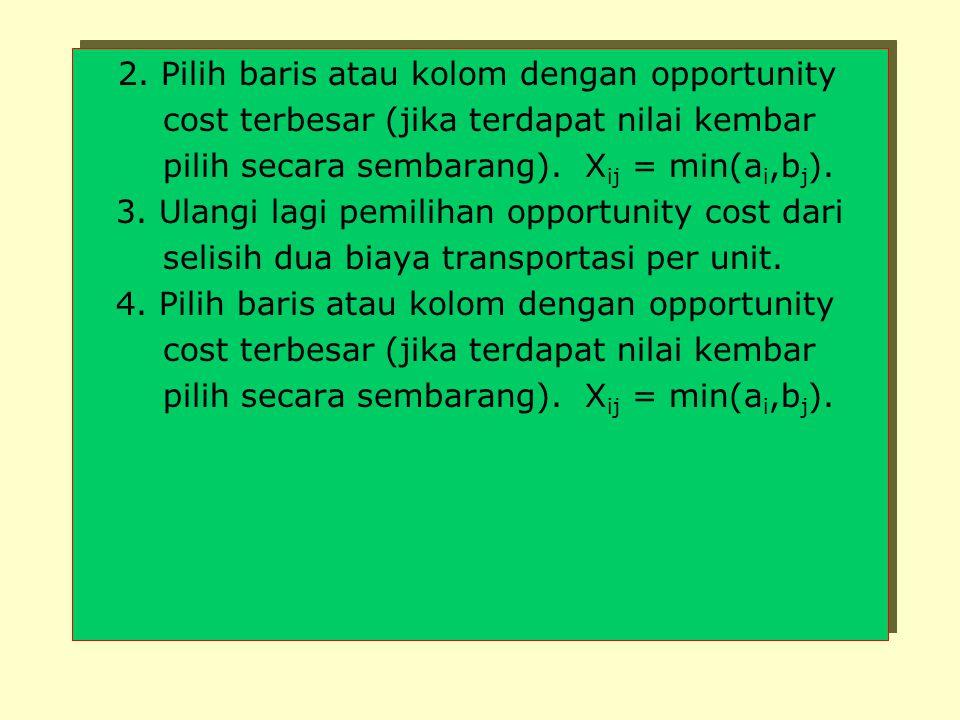 Jadi, total biaya transportasi terendah = 70(5)+50(6)+70(15)+10(12)+80(3) = 2.060. (3). METODE APROKSIMASI VOGEL (VAM) VAM melakukan alokasi dalam sua