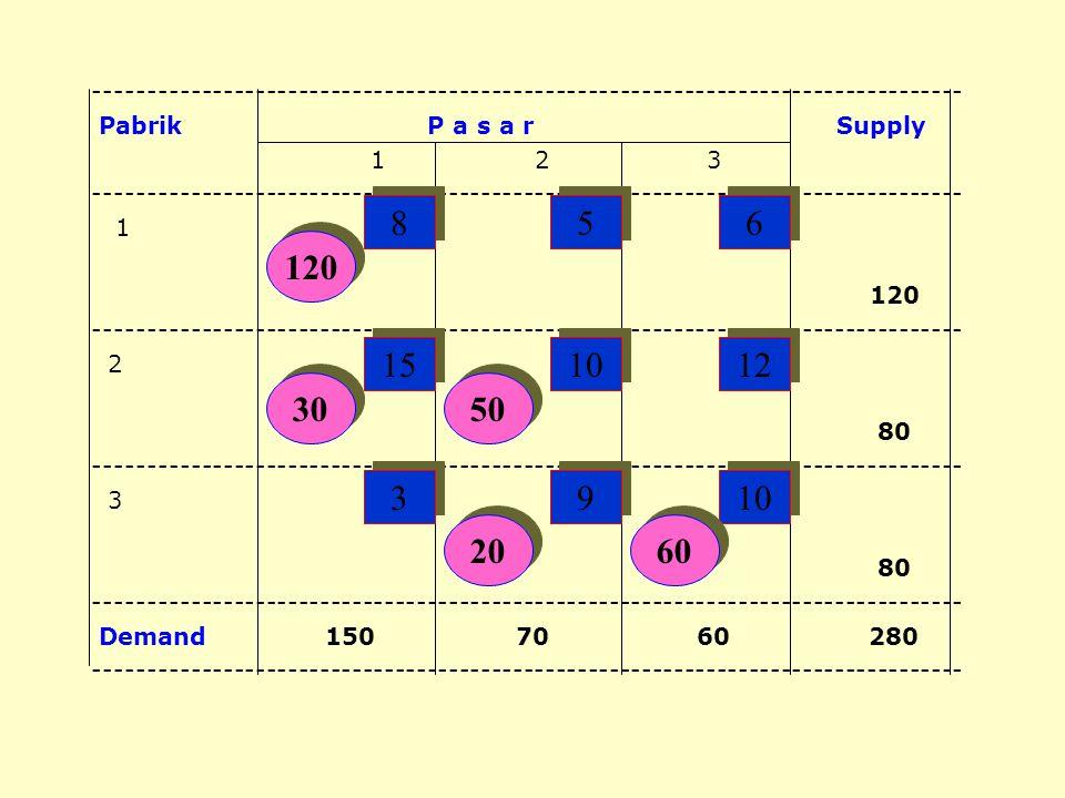 METODE MODIFIED DISTRIBUTION (MODI) Metode Modi merupakan perkembangan dari metode stepping stone, krn penentuan segi empat kosong yg bisa menghemat b