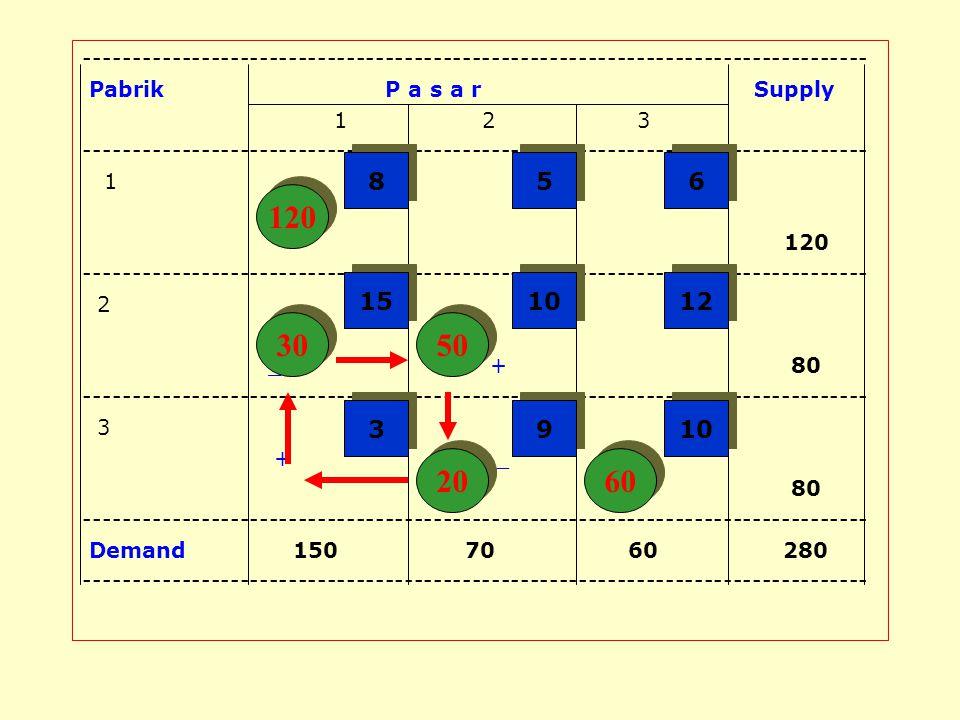 (2). Menentukan Nilai Baris dan Kolom : 2.1. R 1 =0 2.2. K 1 =C 11 -R 1 =8-0=8 2.3. R 2 =C 21 -K 1 =15-8=7 2.4. K 2 =C 22 -R 2 =10-7=3 2.5. R 3 =C 32