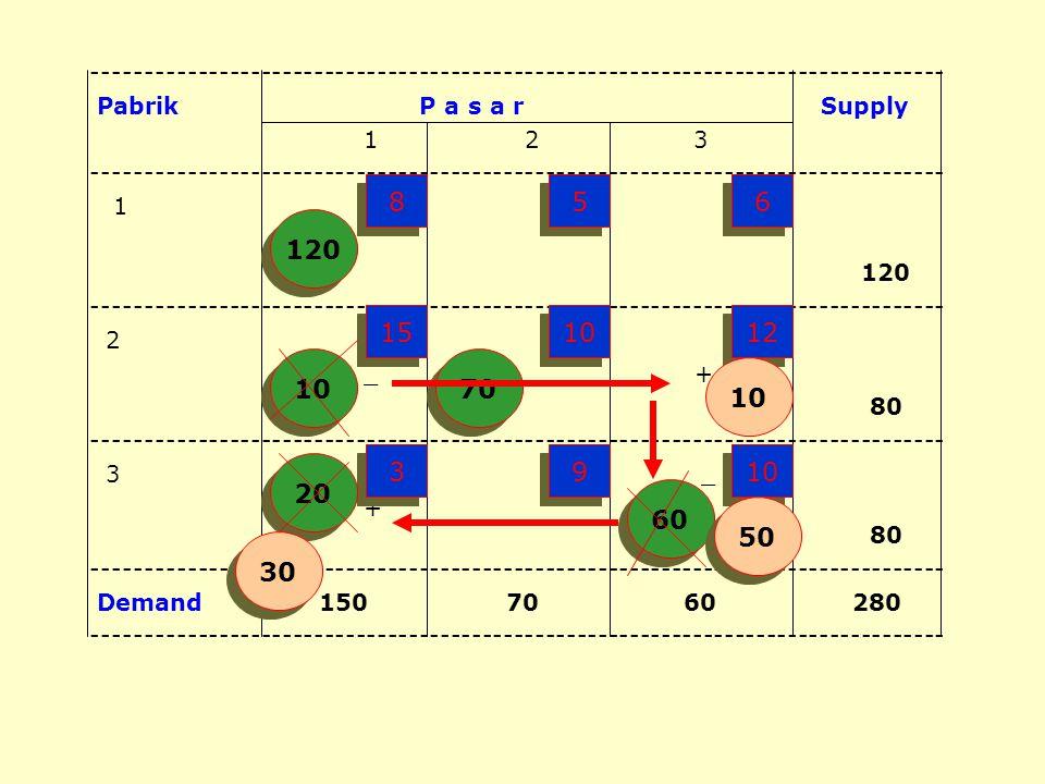 (4). Menentukan kembali nilai baris dan kolom : 4.1. R 1 = 0 4.2. R 1 +K 1 =C 11 ; K 1 =8-0=8 4.3. R 2 +K 1 =C 21 ; R 2 =15-8=7 4.4. R 2 +K 2 =C 22 ;