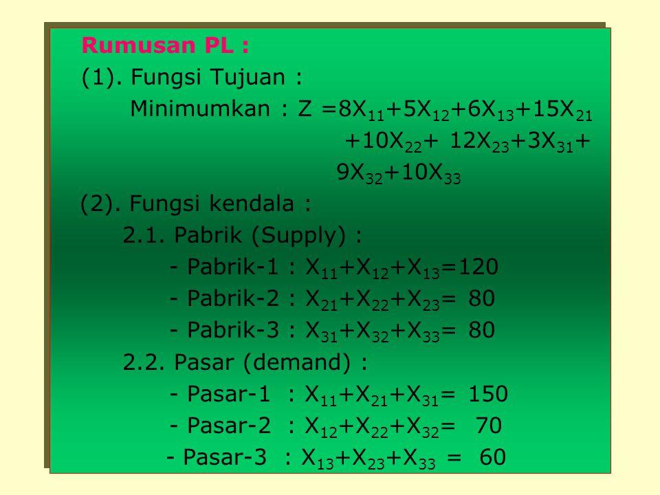 SumberTujuan (Pabrik)(Pasar) S 1 =120  D 1 =150 S 2 = 80  D 2 = 70 S 3 = 80  D 3 = 60 SumberTujuan (Pabrik)(Pasar) S 1 =120  D 1 =150 S 2 = 80  D
