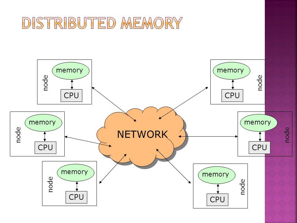 memory CPU memory CPU memory CPU memory NETWORK CPU memory CPU memory CPU node