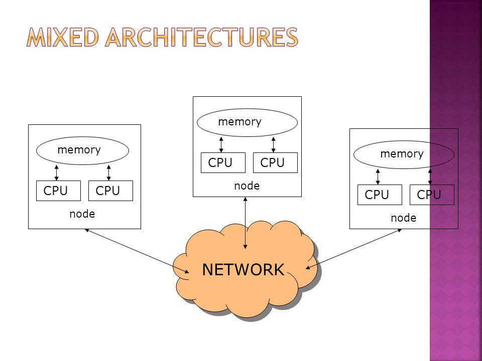 CPU memory CPU memory CPU memory CPU NETWORK node