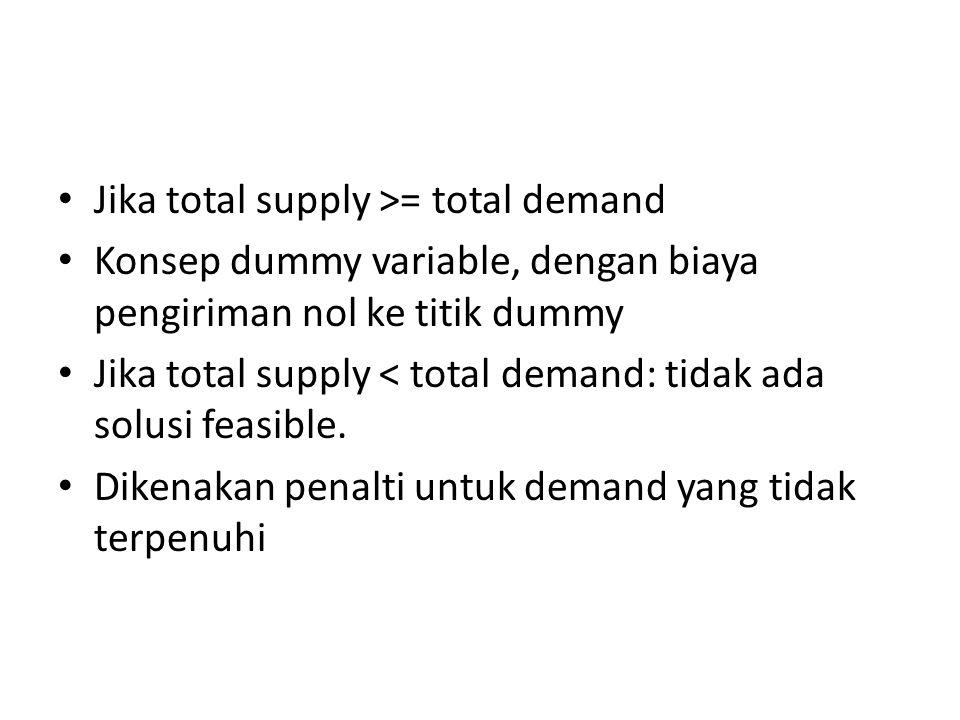 Jika total supply >= total demand Konsep dummy variable, dengan biaya pengiriman nol ke titik dummy Jika total supply < total demand: tidak ada solusi