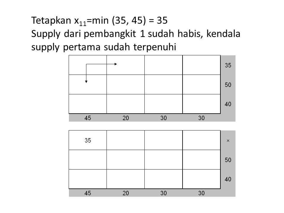 Tetapkan x 11 =min (35, 45) = 35 Supply dari pembangkit 1 sudah habis, kendala supply pertama sudah terpenuhi
