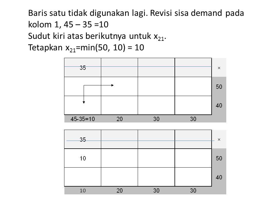 Baris satu tidak digunakan lagi. Revisi sisa demand pada kolom 1, 45 – 35 =10 Sudut kiri atas berikutnya untuk x 21. Tetapkan x 21 =min(50, 10) = 10