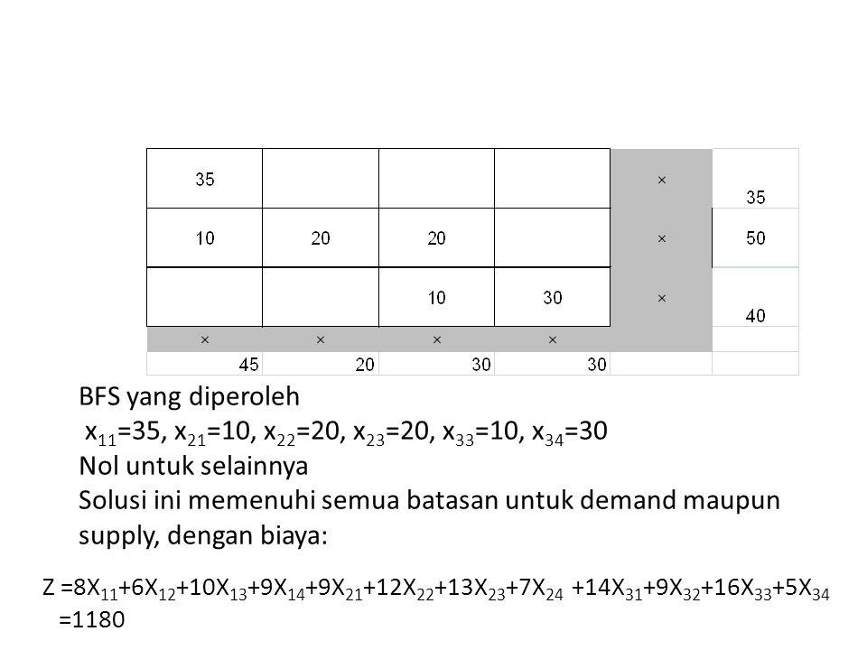 BFS yang diperoleh x 11 =35, x 21 =10, x 22 =20, x 23 =20, x 33 =10, x 34 =30 Nol untuk selainnya Solusi ini memenuhi semua batasan untuk demand maupu