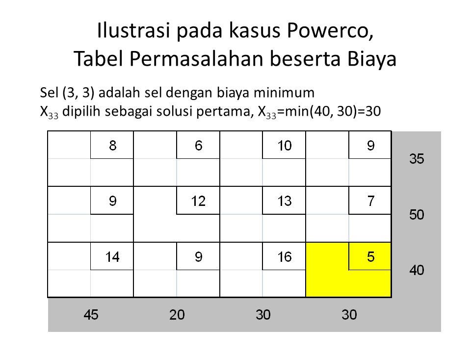 Ilustrasi pada kasus Powerco, Tabel Permasalahan beserta Biaya Sel (3, 3) adalah sel dengan biaya minimum X 33 dipilih sebagai solusi pertama, X 33 =m