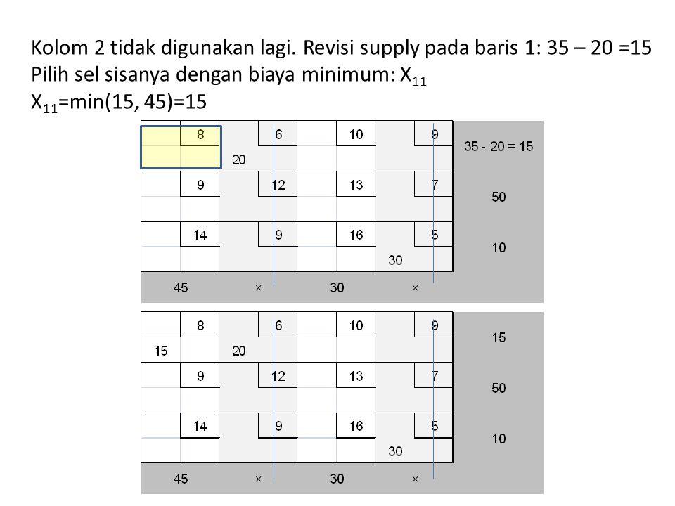Kolom 2 tidak digunakan lagi. Revisi supply pada baris 1: 35 – 20 =15 Pilih sel sisanya dengan biaya minimum: X 11 X 11 =min(15, 45)=15