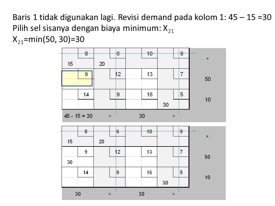 Baris 1 tidak digunakan lagi. Revisi demand pada kolom 1: 45 – 15 =30 Pilih sel sisanya dengan biaya minimum: X 21 X 21 =min(50, 30)=30