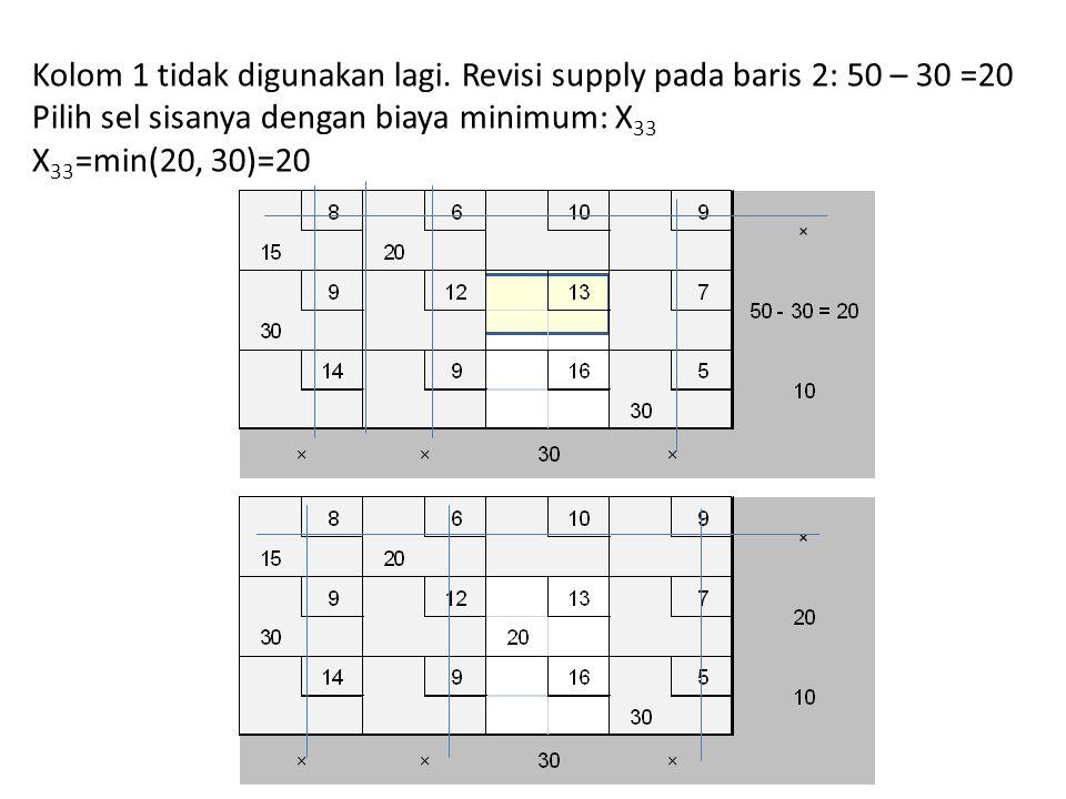 Kolom 1 tidak digunakan lagi. Revisi supply pada baris 2: 50 – 30 =20 Pilih sel sisanya dengan biaya minimum: X 33 X 33 =min(20, 30)=20
