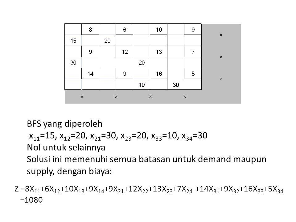 BFS yang diperoleh x 11 =15, x 12 =20, x 21 =30, x 23 =20, x 33 =10, x 34 =30 Nol untuk selainnya Solusi ini memenuhi semua batasan untuk demand maupu
