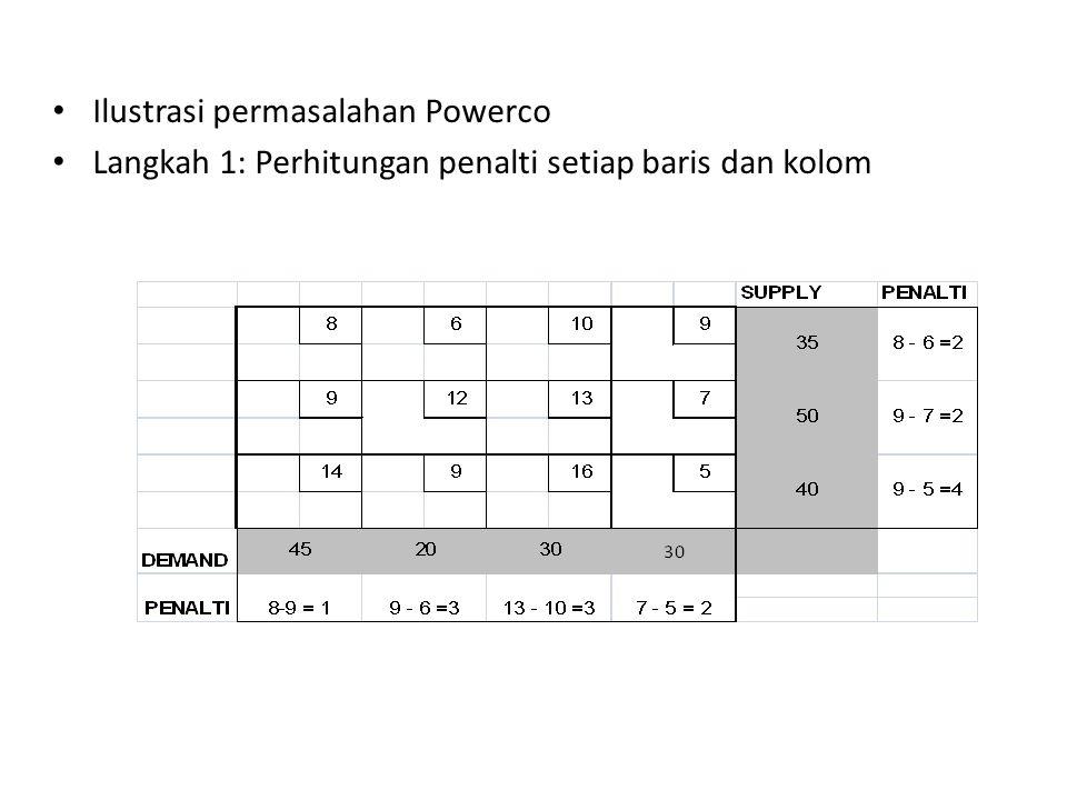 Ilustrasi permasalahan Powerco Langkah 1: Perhitungan penalti setiap baris dan kolom