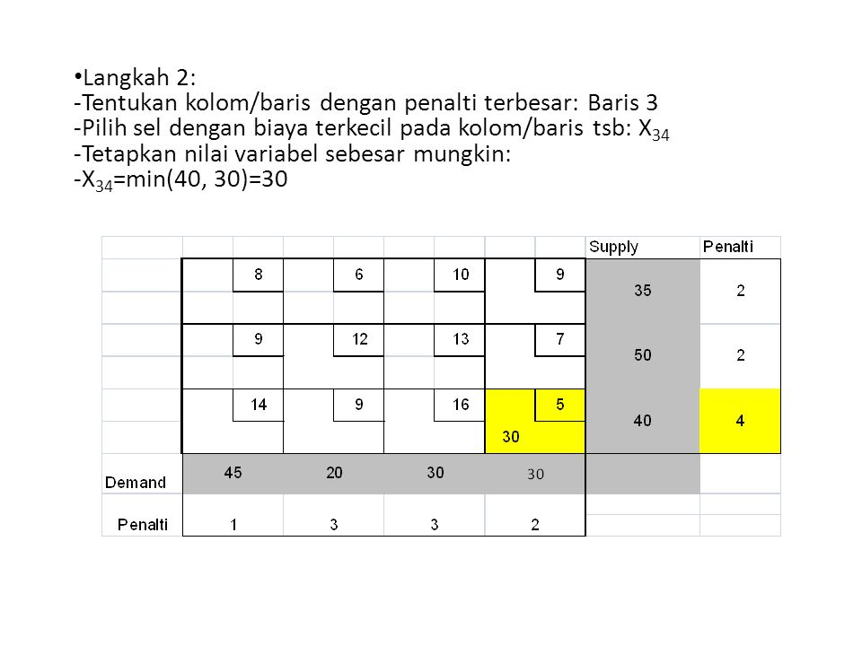 Langkah 2: -Tentukan kolom/baris dengan penalti terbesar: Baris 3 -Pilih sel dengan biaya terkecil pada kolom/baris tsb: X 34 -Tetapkan nilai variabel