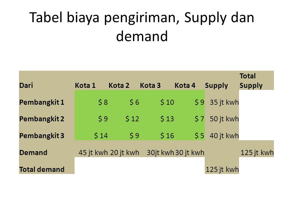 Tabel biaya pengiriman, Supply dan demand DariKota 1Kota 2Kota 3Kota 4Supply Total Supply Pembangkit 1$ 8$ 6$ 10$ 935 jt kwh Pembangkit 2$ 9$ 12$ 13$