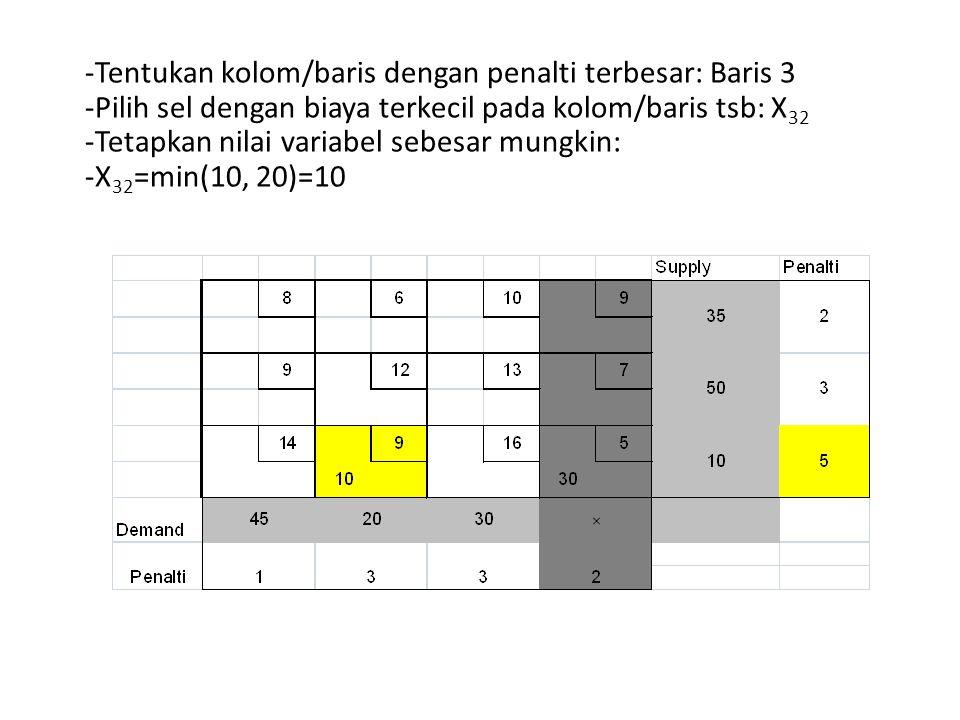 -Tentukan kolom/baris dengan penalti terbesar: Baris 3 -Pilih sel dengan biaya terkecil pada kolom/baris tsb: X 32 -Tetapkan nilai variabel sebesar mu