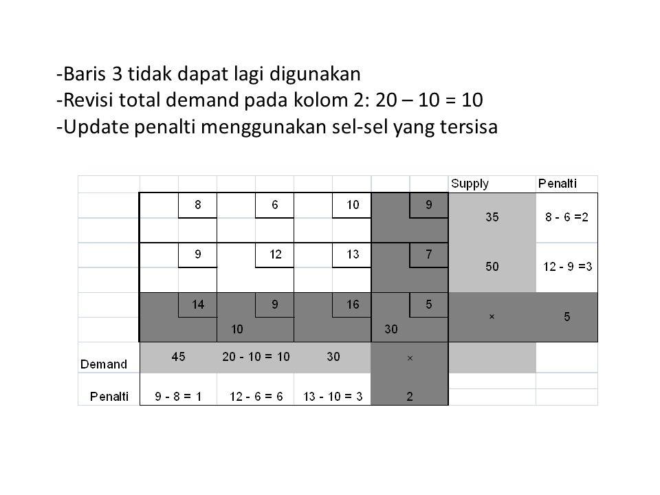 -Baris 3 tidak dapat lagi digunakan -Revisi total demand pada kolom 2: 20 – 10 = 10 -Update penalti menggunakan sel-sel yang tersisa