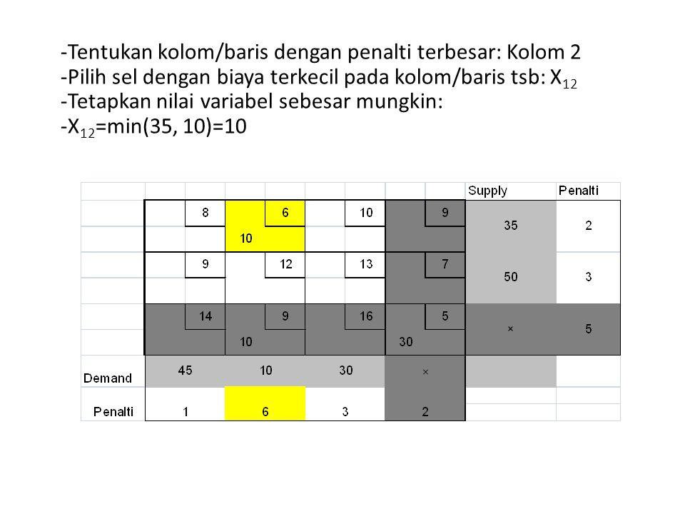 -Tentukan kolom/baris dengan penalti terbesar: Kolom 2 -Pilih sel dengan biaya terkecil pada kolom/baris tsb: X 12 -Tetapkan nilai variabel sebesar mu