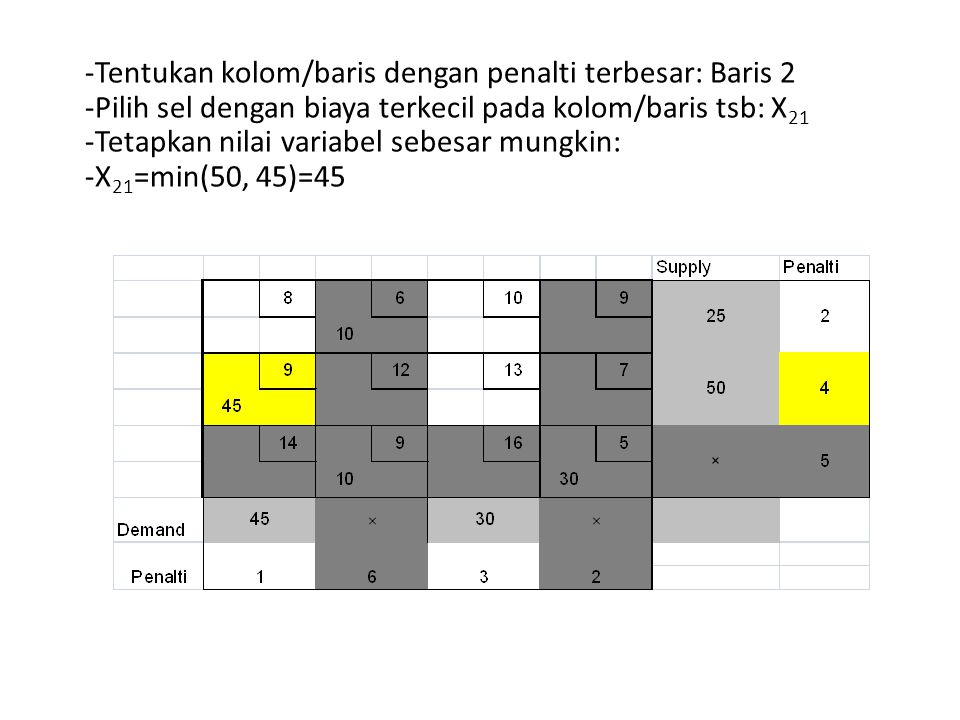 -Tentukan kolom/baris dengan penalti terbesar: Baris 2 -Pilih sel dengan biaya terkecil pada kolom/baris tsb: X 21 -Tetapkan nilai variabel sebesar mu