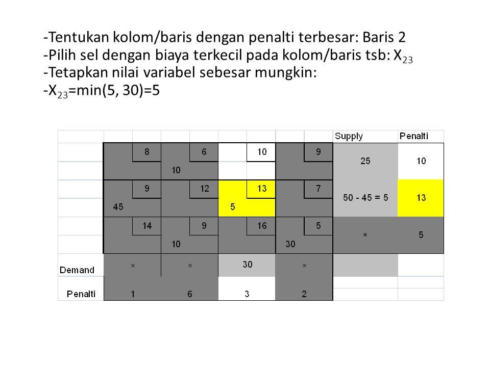 -Tentukan kolom/baris dengan penalti terbesar: Baris 2 -Pilih sel dengan biaya terkecil pada kolom/baris tsb: X 23 -Tetapkan nilai variabel sebesar mu