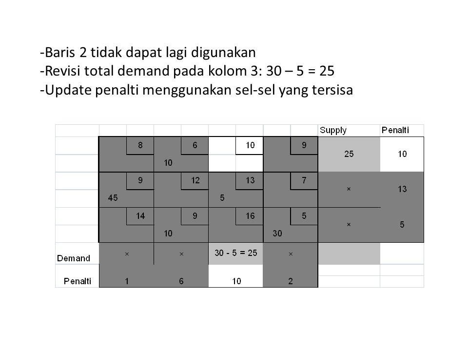 -Baris 2 tidak dapat lagi digunakan -Revisi total demand pada kolom 3: 30 – 5 = 25 -Update penalti menggunakan sel-sel yang tersisa