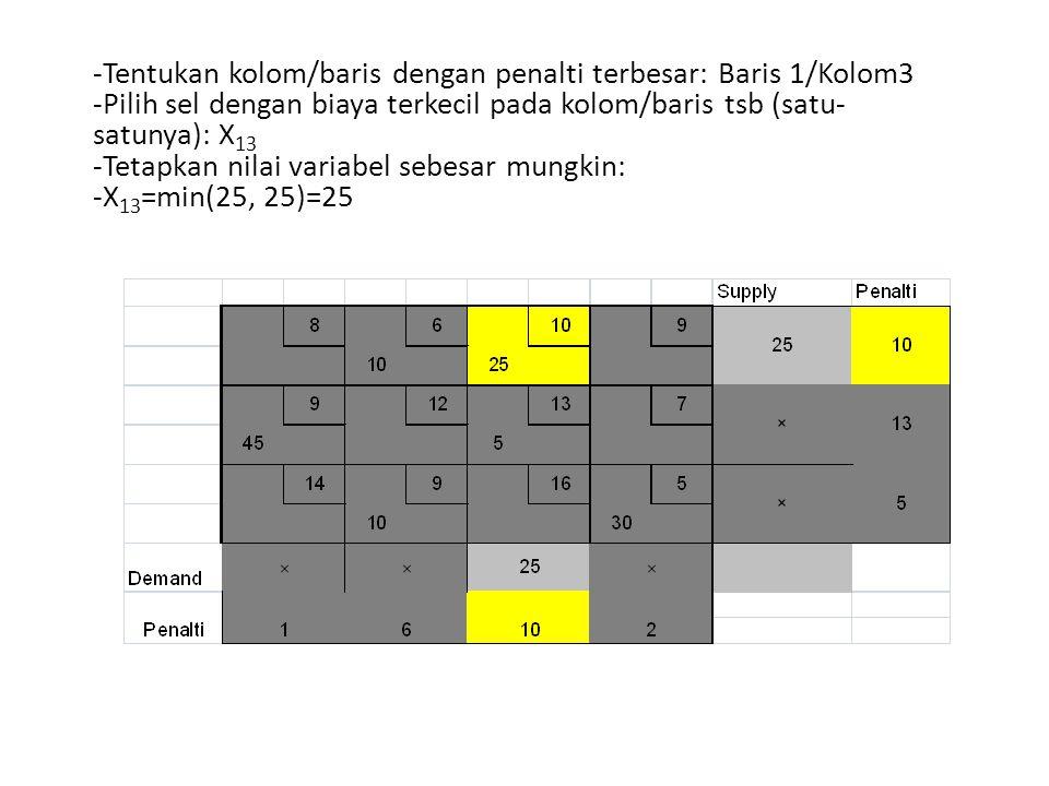 -Tentukan kolom/baris dengan penalti terbesar: Baris 1/Kolom3 -Pilih sel dengan biaya terkecil pada kolom/baris tsb (satu- satunya): X 13 -Tetapkan ni