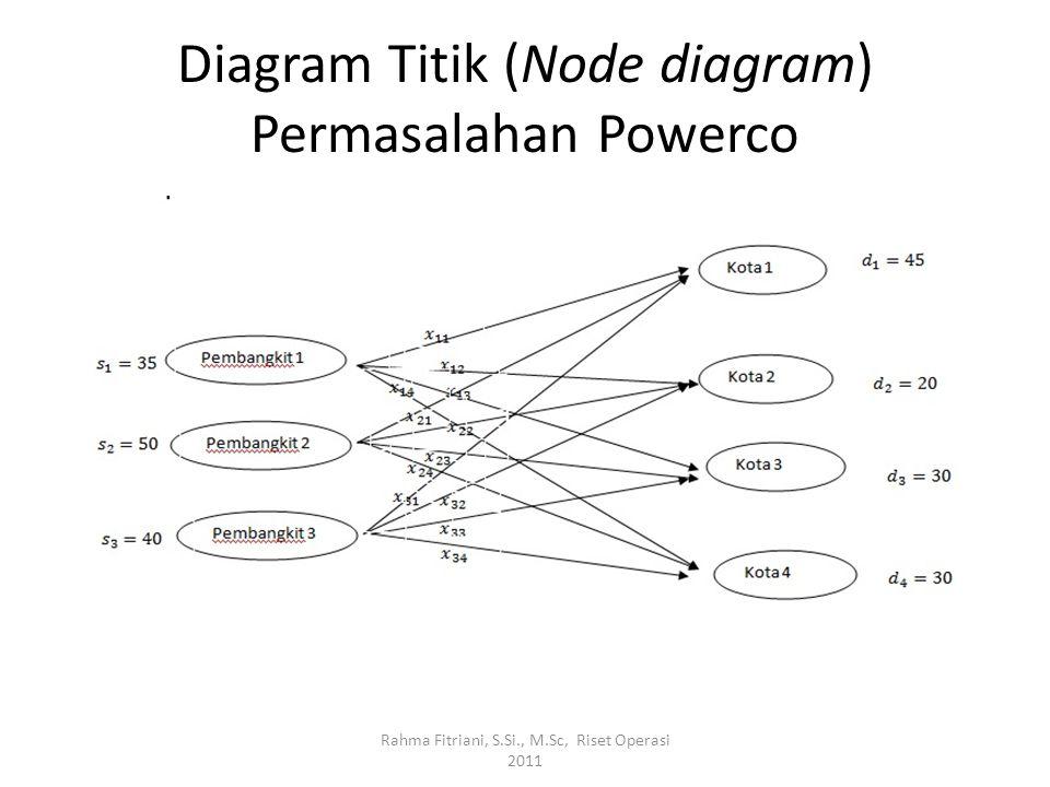 Diagram Titik (Node diagram) Permasalahan Powerco Rahma Fitriani, S.Si., M.Sc, Riset Operasi 2011
