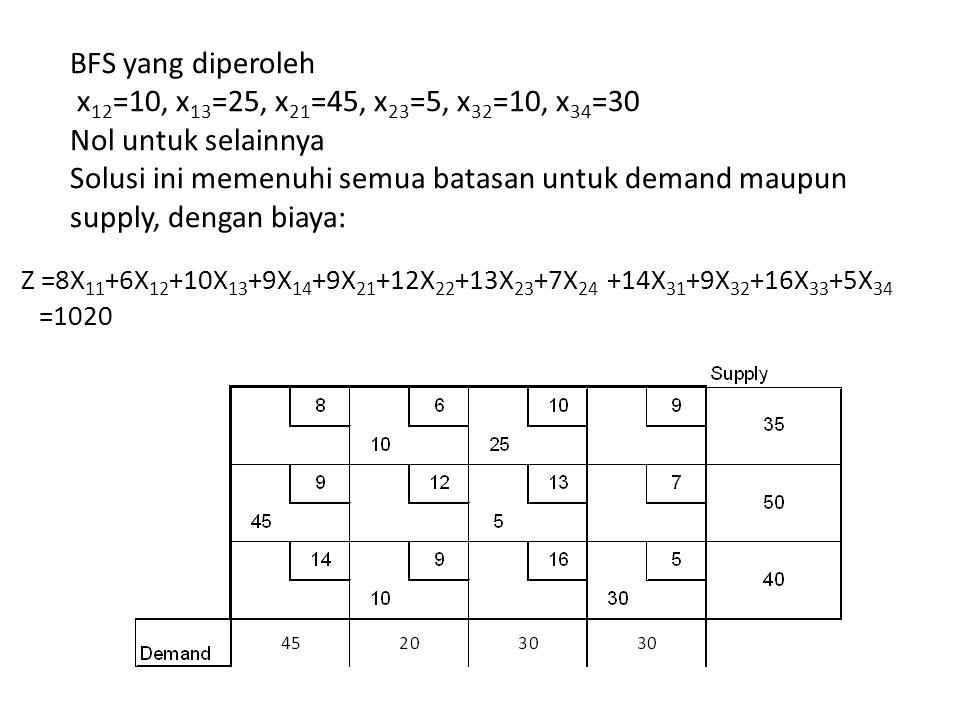 BFS yang diperoleh x 12 =10, x 13 =25, x 21 =45, x 23 =5, x 32 =10, x 34 =30 Nol untuk selainnya Solusi ini memenuhi semua batasan untuk demand maupun