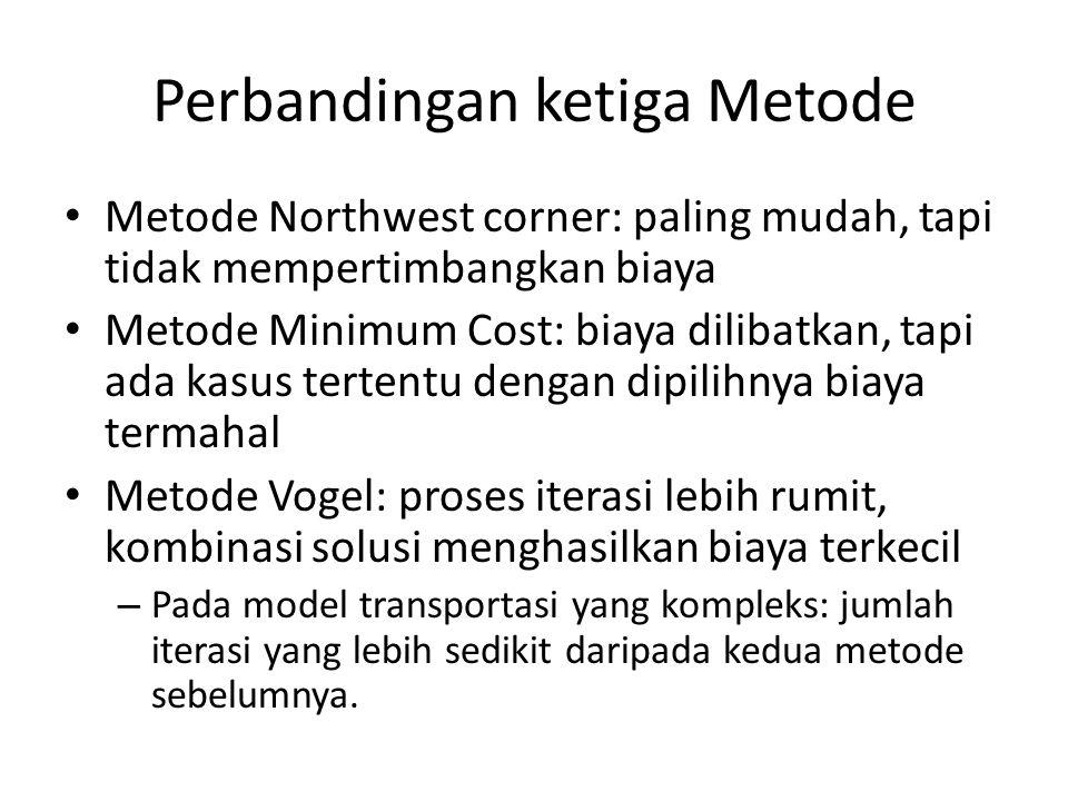 Perbandingan ketiga Metode Metode Northwest corner: paling mudah, tapi tidak mempertimbangkan biaya Metode Minimum Cost: biaya dilibatkan, tapi ada ka