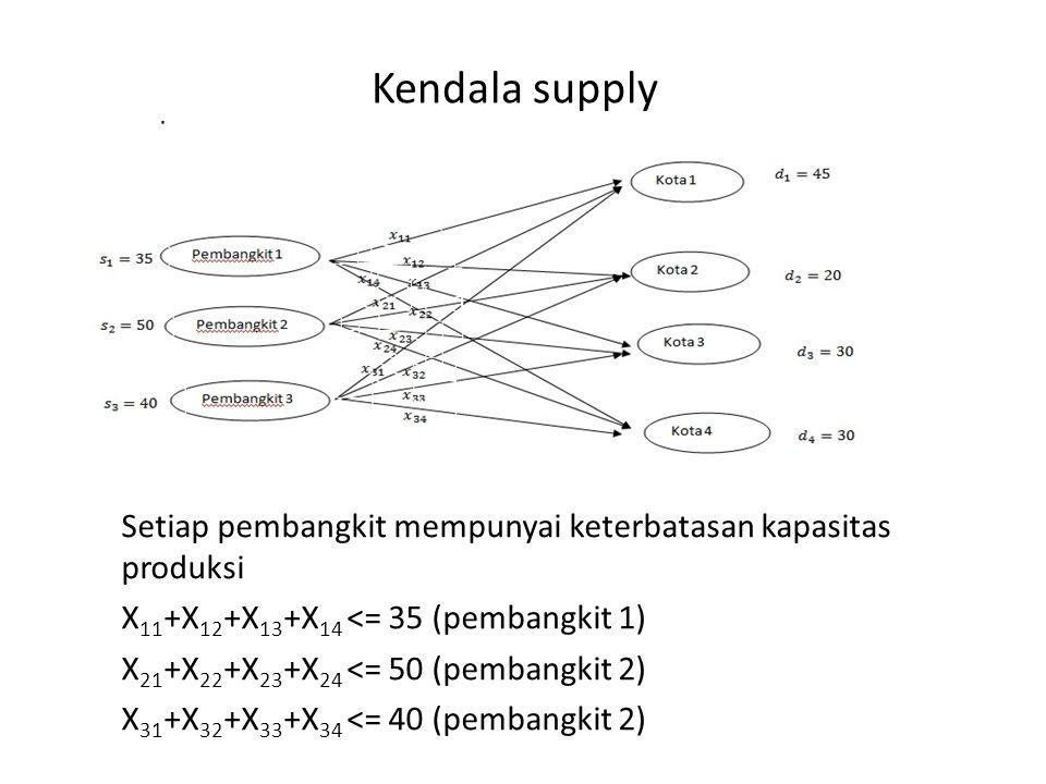 Kendala supply Setiap pembangkit mempunyai keterbatasan kapasitas produksi X 11 +X 12 +X 13 +X 14 <= 35 (pembangkit 1) X 21 +X 22 +X 23 +X 24 <= 50 (p