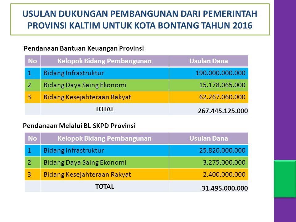 NoKelopok Bidang PembangunanUsulan Dana 1Bidang Infrastruktur190.000.000.000 2Bidang Daya Saing Ekonomi15.178.065.000 3Bidang Kesejahteraan Rakyat62.267.060.000 TOTAL 267.445.125.000 USULAN DUKUNGAN PEMBANGUNAN DARI PEMERINTAH PROVINSI KALTIM UNTUK KOTA BONTANG TAHUN 2016 Pendanaan Bantuan Keuangan Provinsi NoKelopok Bidang PembangunanUsulan Dana 1Bidang Infrastruktur25.820.000.000 2Bidang Daya Saing Ekonomi3.275.000.000 3Bidang Kesejahteraan Rakyat2.400.000.000 TOTAL 31.495.000.000 Pendanaan Melalui BL SKPD Provinsi