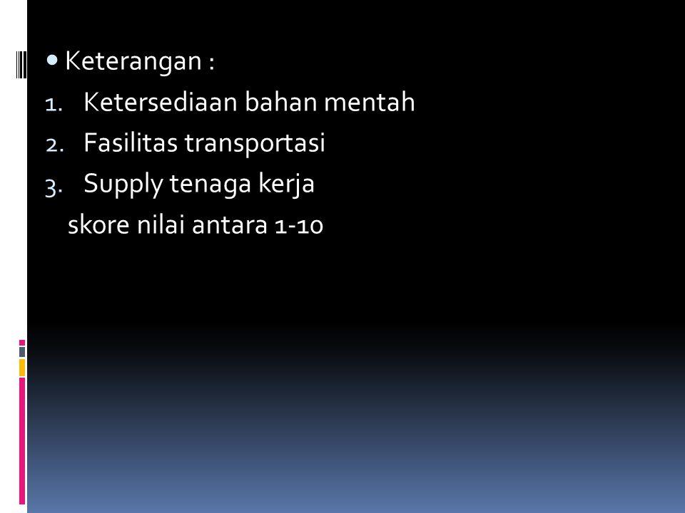 Keterangan : 1.Ketersediaan bahan mentah 2. Fasilitas transportasi 3.