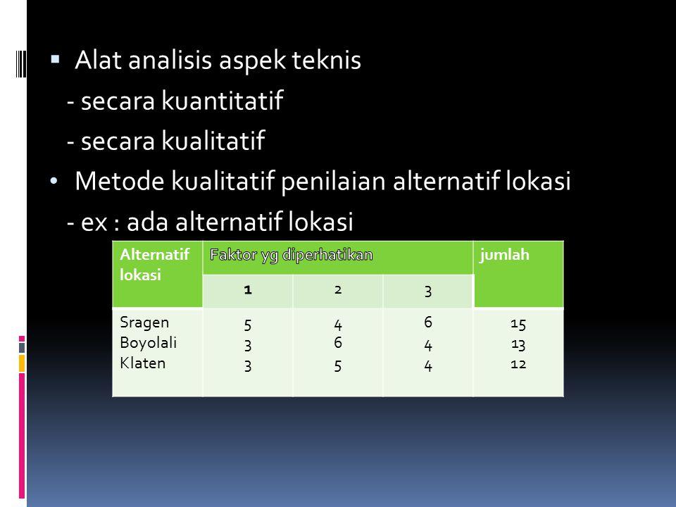  Alat analisis aspek teknis - secara kuantitatif - secara kualitatif Metode kualitatif penilaian alternatif lokasi - ex : ada alternatif lokasi Alternatif lokasi jumlah 23 Sragen Boyolali Klaten 533533 465465 644644 15 13 12