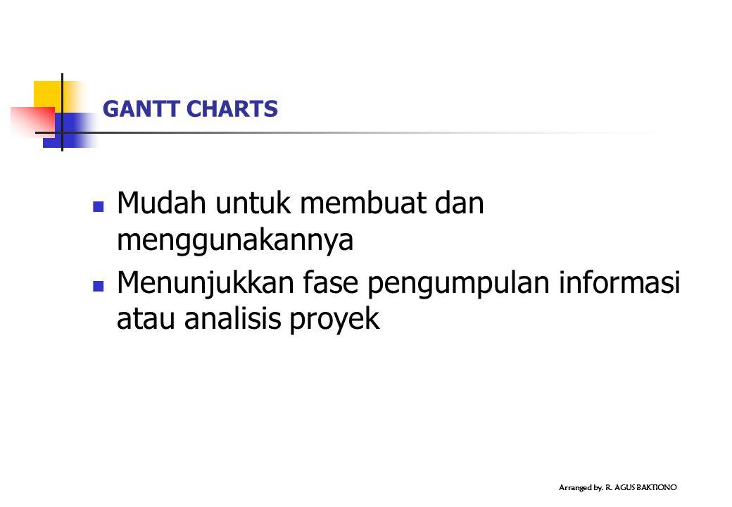Mudah untuk membuat dan menggunakannya Menunjukkan fase pengumpulan informasi atau analisis proyek GANTT CHARTS Arranged by. R. AGUS BAKTIONO