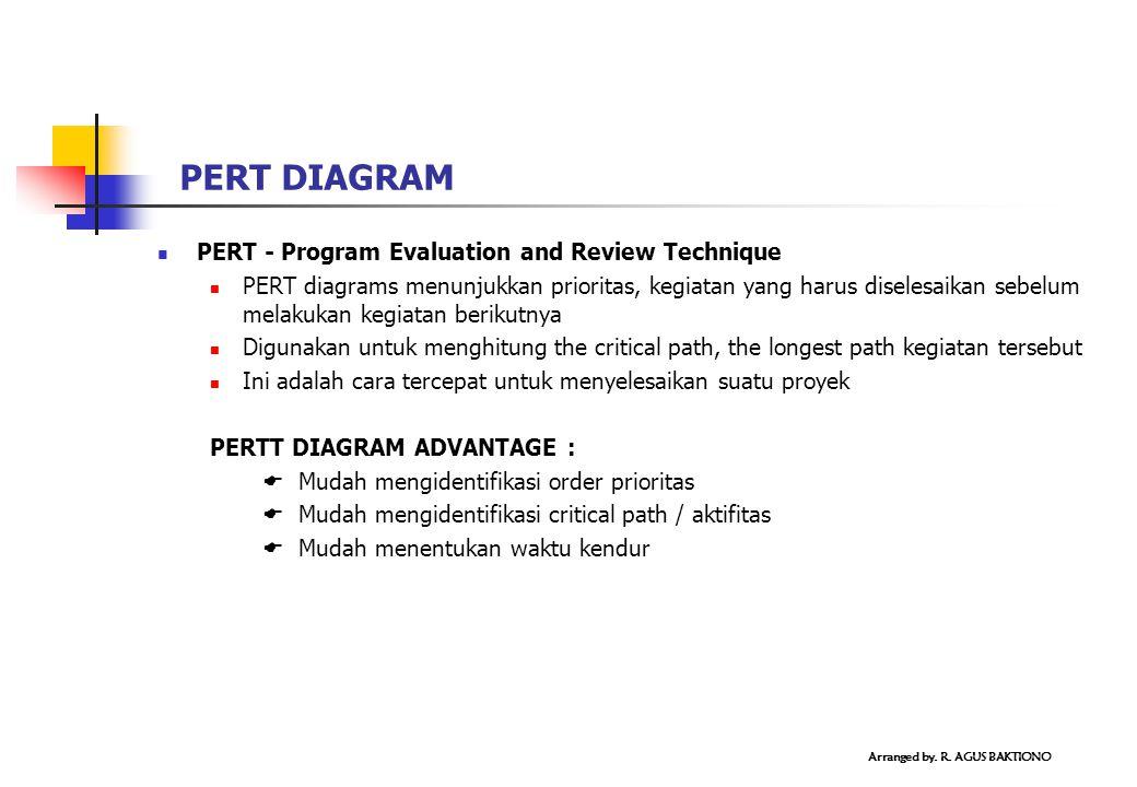 PERT - Program Evaluation and Review Technique PERT diagrams menunjukkan prioritas, kegiatan yang harus diselesaikan sebelum melakukan kegiatan beriku