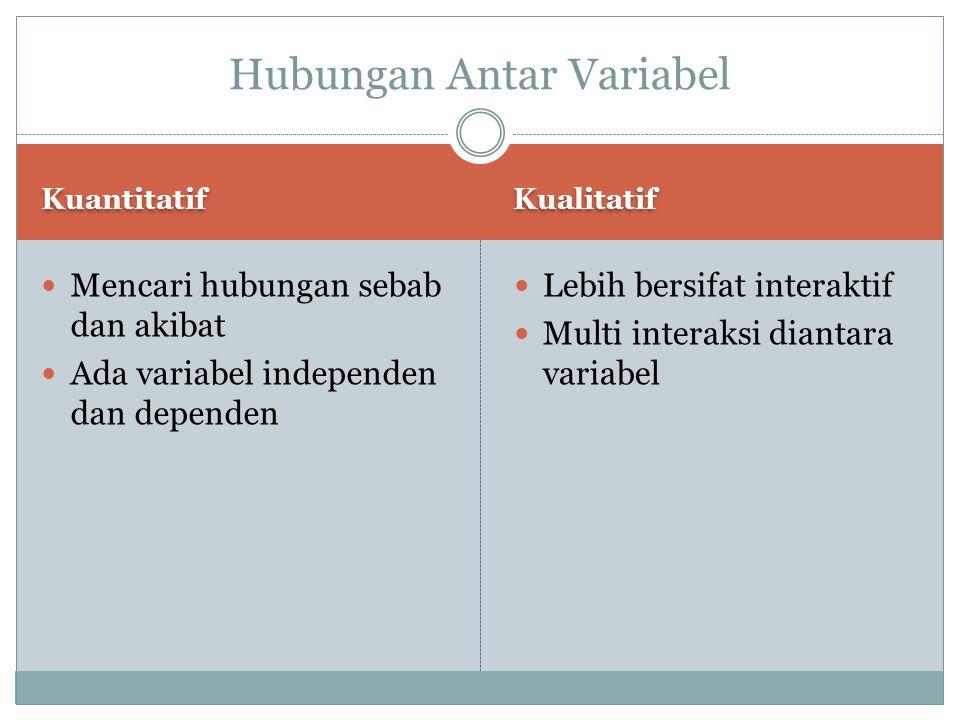 Kuantitatif Kualitatif Mencari hubungan sebab dan akibat Ada variabel independen dan dependen Lebih bersifat interaktif Multi interaksi diantara varia