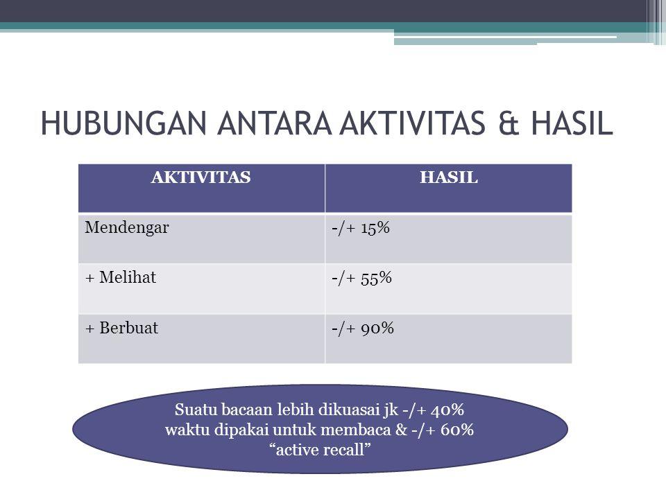 HUBUNGAN ANTARA AKTIVITAS & HASIL AKTIVITASHASIL Mendengar-/+ 15% + Melihat-/+ 55% + Berbuat-/+ 90% Suatu bacaan lebih dikuasai jk -/+ 40% waktu dipak