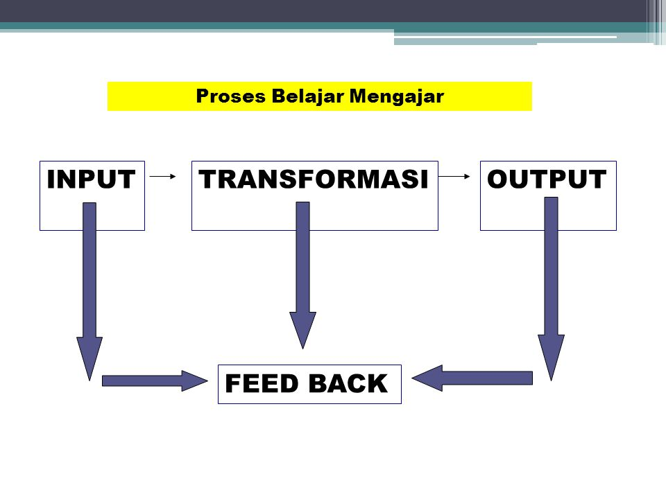 INPUTTRANSFORMASIOUTPUT FEED BACK Proses Belajar Mengajar