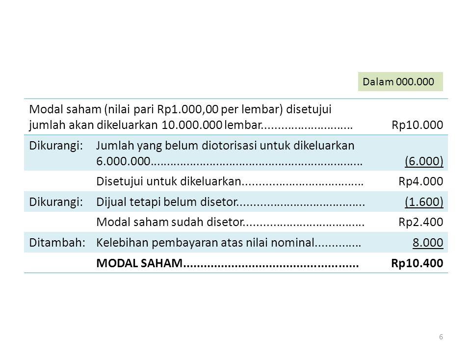 Modal saham (nilai pari Rp1.000,00 per lembar) disetujui jumlah akan dikeluarkan 10.000.000 lembar............................Rp10.000 Dikurangi:Jumla