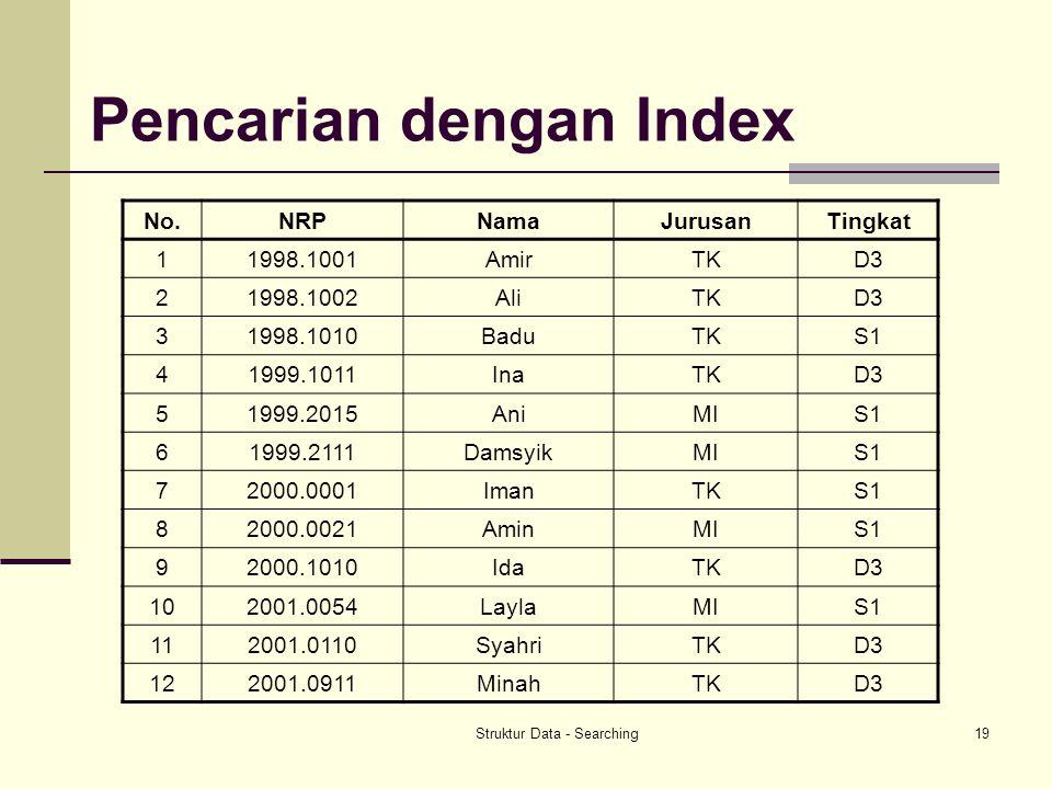 Struktur Data - Searching19 Pencarian dengan Index No.NRPNamaJurusanTingkat 11998.1001AmirTKD3 21998.1002AliTKD3 31998.1010BaduTKS1 41999.1011InaTKD3
