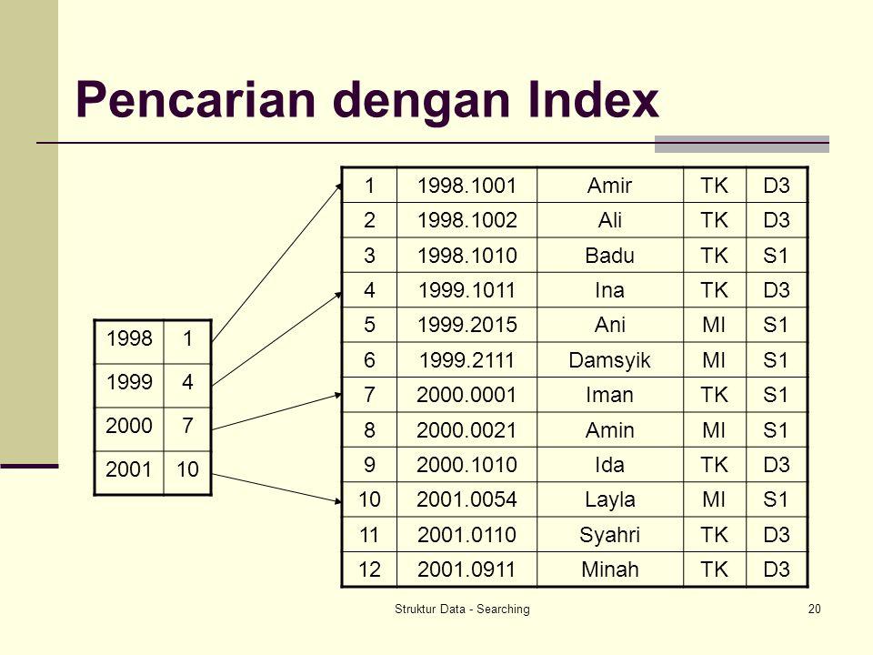 Struktur Data - Searching20 Pencarian dengan Index 11998.1001AmirTKD3 21998.1002AliTKD3 31998.1010BaduTKS1 41999.1011InaTKD3 51999.2015AniMIS1 61999.2