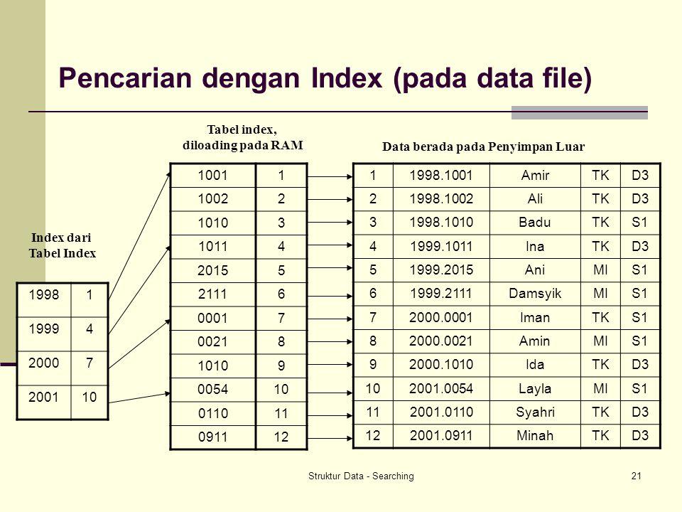 Struktur Data - Searching21 Pencarian dengan Index (pada data file) 11998.1001AmirTKD3 21998.1002AliTKD3 31998.1010BaduTKS1 41999.1011InaTKD3 51999.2015AniMIS1 61999.2111DamsyikMIS1 72000.0001ImanTKS1 82000.0021AminMIS1 92000.1010IdaTKD3 102001.0054LaylaMIS1 112001.0110SyahriTKD3 122001.0911MinahTKD3 19981 19994 20007 200110 10011 10022 10103 10114 20155 21116 00017 00218 10109 005410 011011 091112 Data berada pada Penyimpan Luar Tabel index, diloading pada RAM Index dari Tabel Index