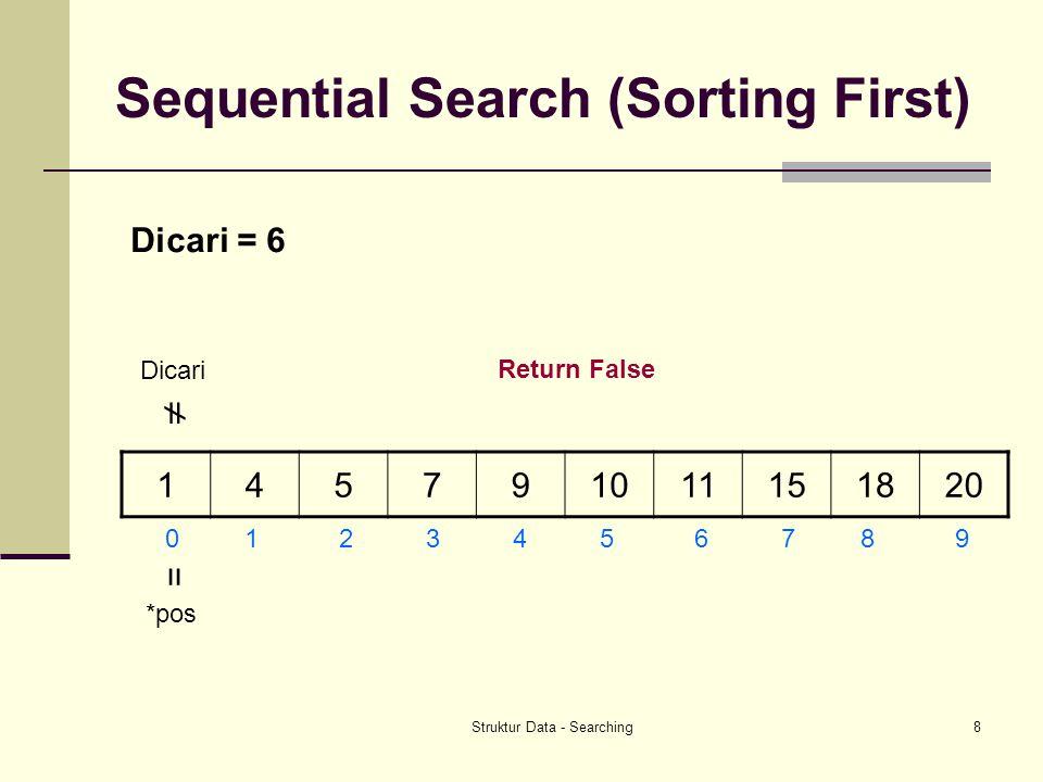 Struktur Data - Searching8 Sequential Search (Sorting First) 145791011151820 0 1 2 3 4 5 6 7 8 9 Dicari = 6 Dicari  *pos = Return False