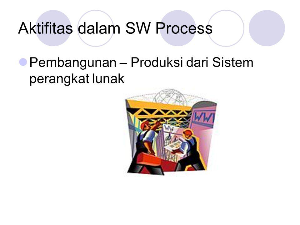 Aktifitas dalam SW Process Pembangunan – Produksi dari Sistem perangkat lunak