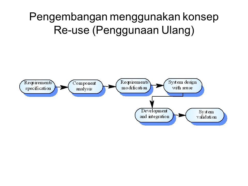 Proses dengan metode Iterasi Model Iterasi dapat digunakan pada setiap model proses generic Terdapat dua pendekatan: –Pengembangan Incremental –Model Spiral