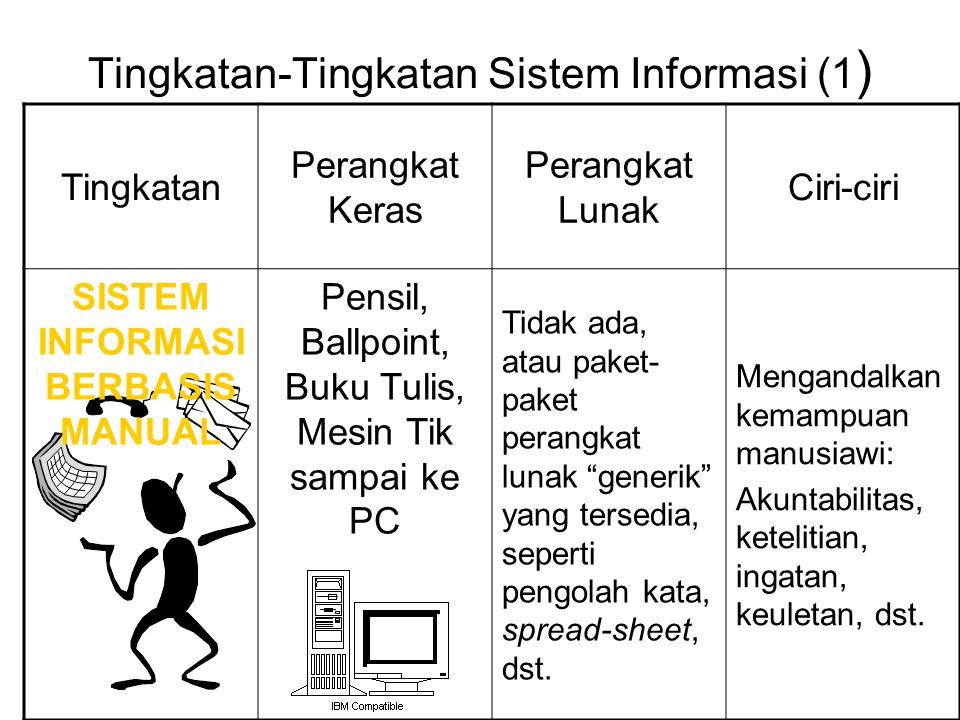 Tingkatan-Tingkatan Sistem Informasi (1 ) Tingkatan Perangkat Keras Perangkat Lunak Ciri-ciri SISTEM INFORMASI BERBASIS MANUAL Pensil, Ballpoint, Buku
