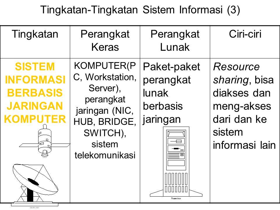 Tingkatan-Tingkatan Sistem Informasi (3) TingkatanPerangkat Keras Perangkat Lunak Ciri-ciri SISTEM INFORMASI BERBASIS JARINGAN KOMPUTER KOMPUTER(P C,
