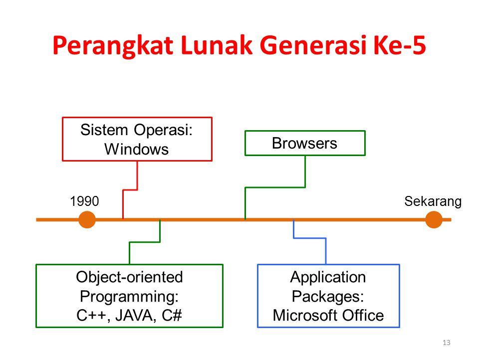 Perangkat Lunak Generasi Ke-5 1990 Sekarang Object-oriented Programming: C++, JAVA, C# 13 Sistem Operasi: Windows Application Packages: Microsoft Offi