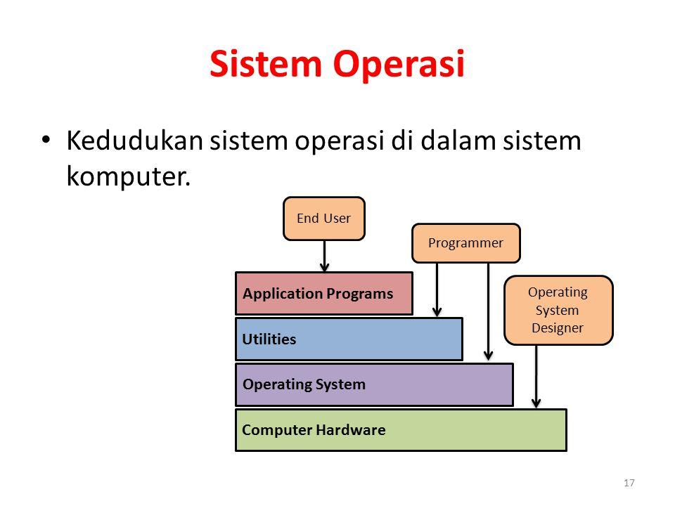 Sistem Operasi Kedudukan sistem operasi di dalam sistem komputer. 17 Application Programs Utilities Operating System Computer Hardware End User Progra